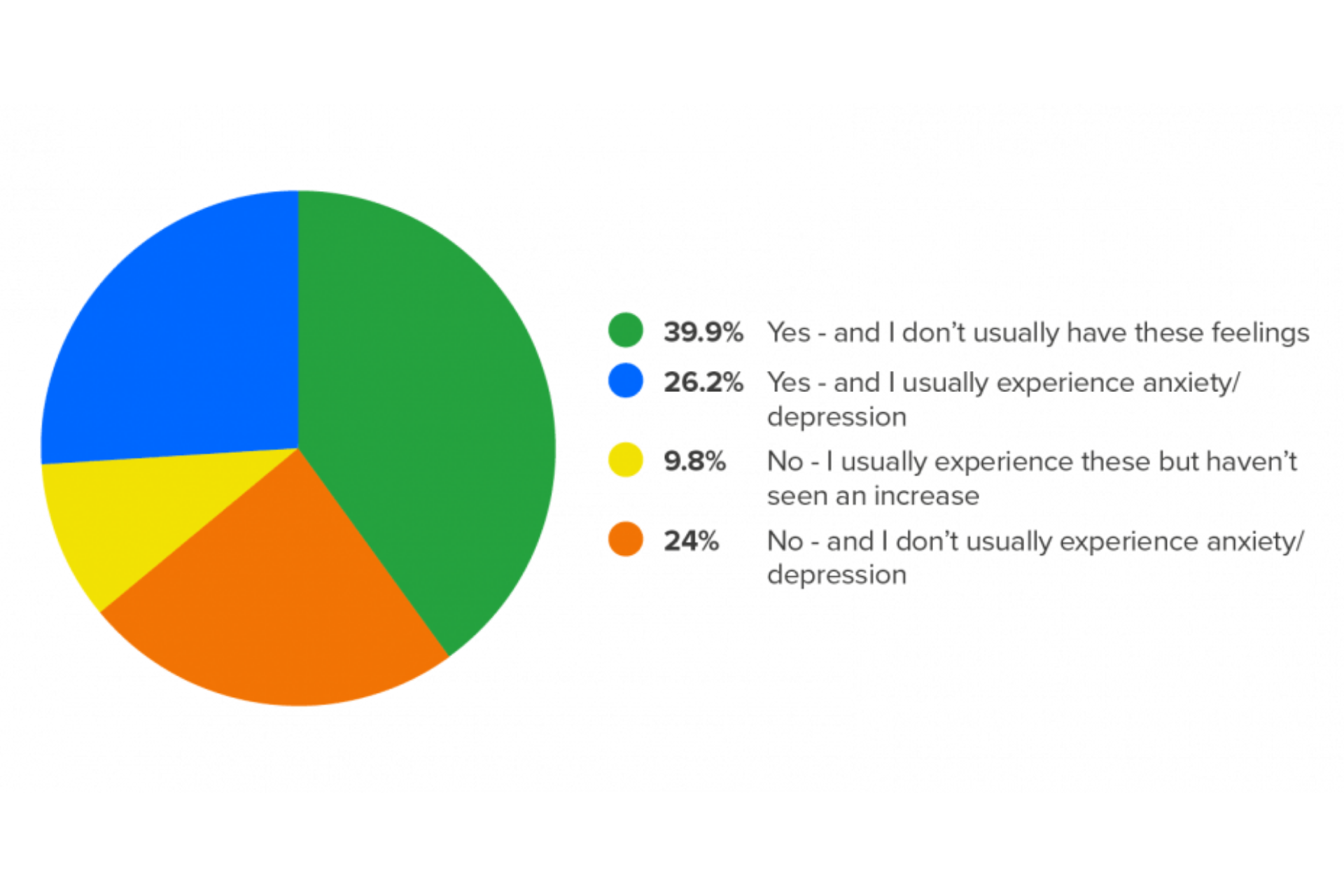 Survey results: Mental health in accountancy right now